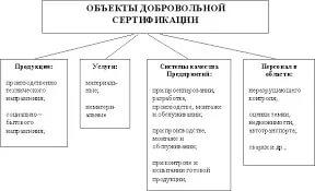 Объекты добр сертификации2